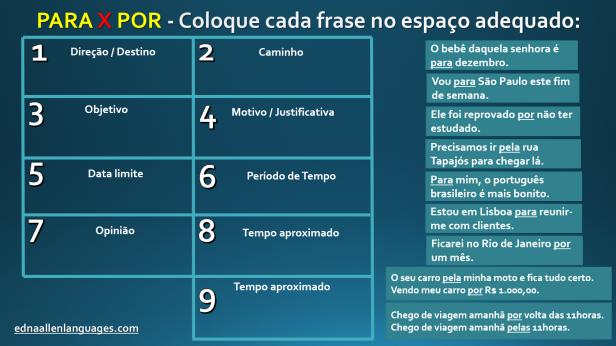 Preposições para e por em português